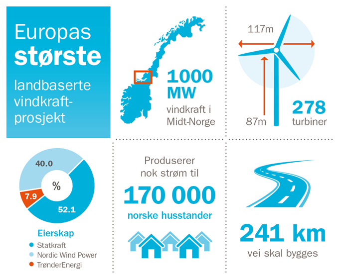 Infografikk-for-Fosen-Vind-NO